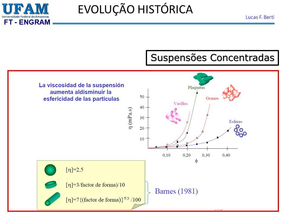FT - ENGRAM Lucas F. Berti EVOLUÇÃO HISTÓRICA Suspensões Concentradas