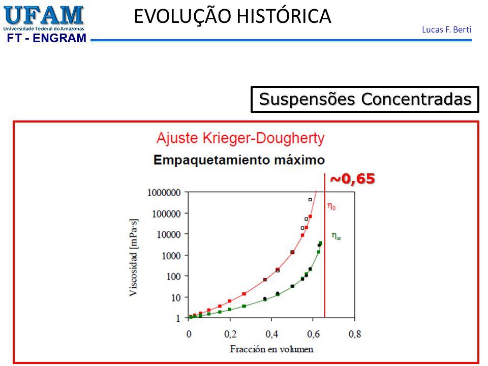 FT - ENGRAM Lucas F. Berti EVOLUÇÃO HISTÓRICA Suspensões Concentradas ~0,65