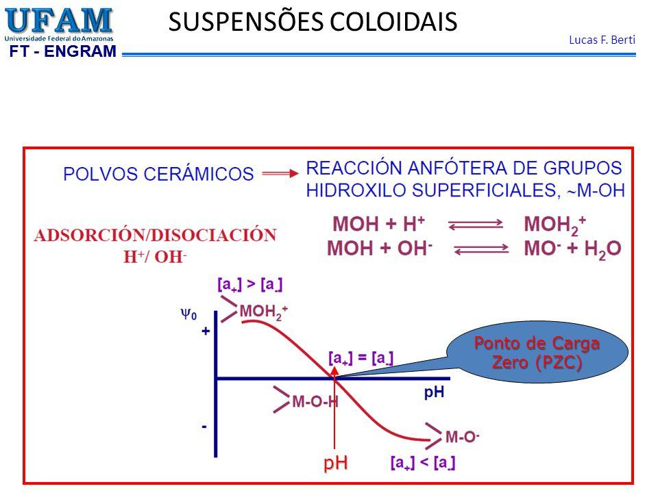 FT - ENGRAM Lucas F. Berti SUSPENSÕES COLOIDAIS Ponto de Carga Zero (PZC) pH