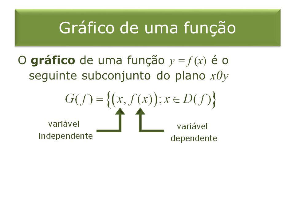 Gráfico de uma função O gráfico de uma função y = f (x) é o seguinte subconjunto do plano x0y