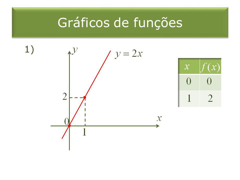 Gráficos de funções 1)