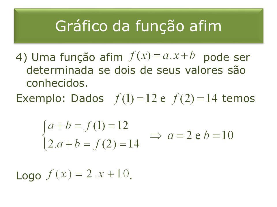Gráfico da função afim 4) Uma função afim pode ser determinada se dois de seus valores são conhecidos. Exemplo: Dados temos Logo.