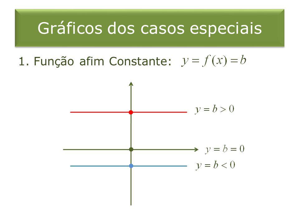 Gráficos dos casos especiais 1. Função afim Constante: