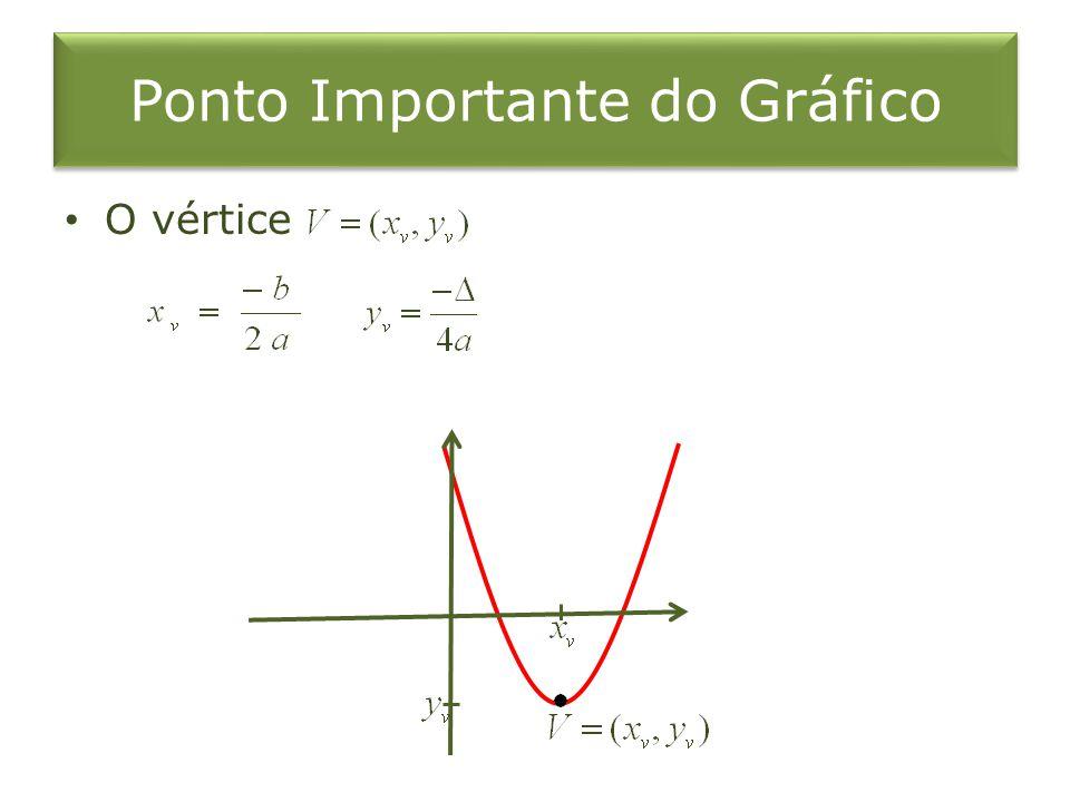 Ponto Importante do Gráfico O vértice