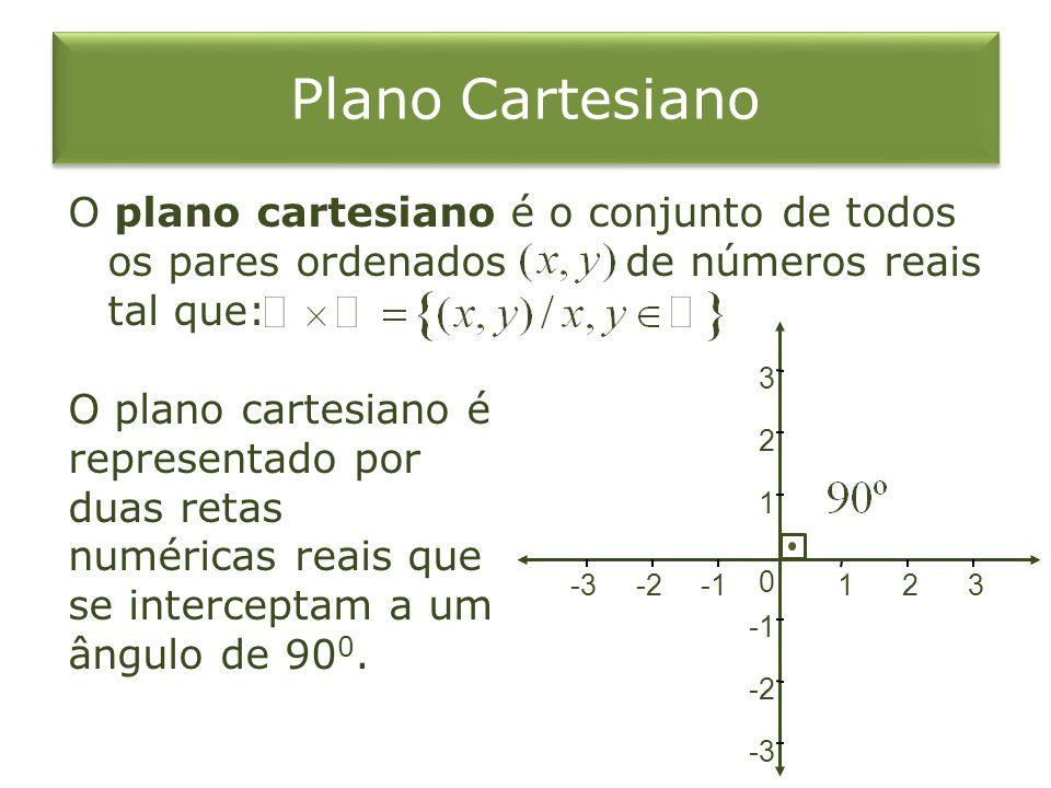 Plano Cartesiano O plano cartesiano é o conjunto de todos os pares ordenados de números reais tal que: -3 -2 0 1 2 3 -3-2 1 23 O plano cartesiano é representado por duas retas numéricas reais que se interceptam a um ângulo de 90 0.