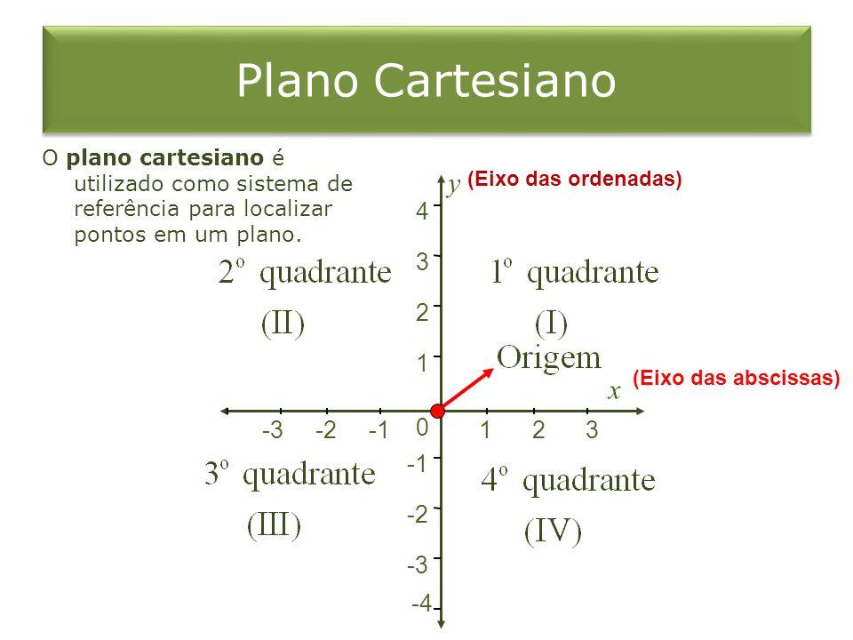 Plano Cartesiano O plano cartesiano é utilizado como sistema de referência para localizar pontos em um plano. -4 -3 -2 0 1 2 3 4 -3-2123 x (Eixo das a