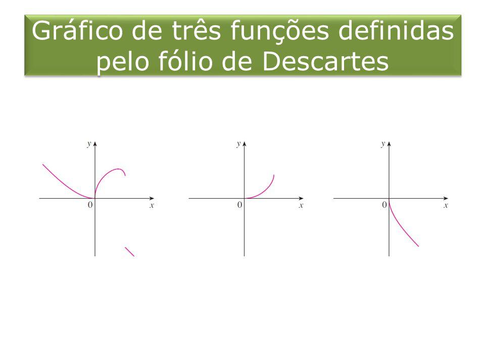 Gráfico de três funções definidas pelo fólio de Descartes