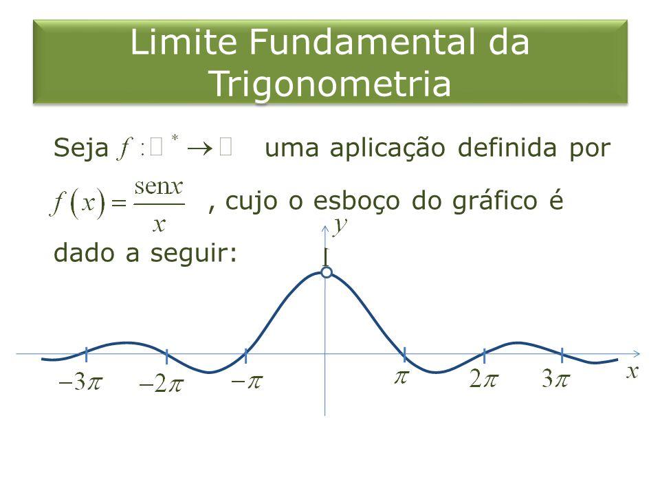 Seja uma aplicação definida por, cujo o esboço do gráfico é dado a seguir: Limite Fundamental da Trigonometria