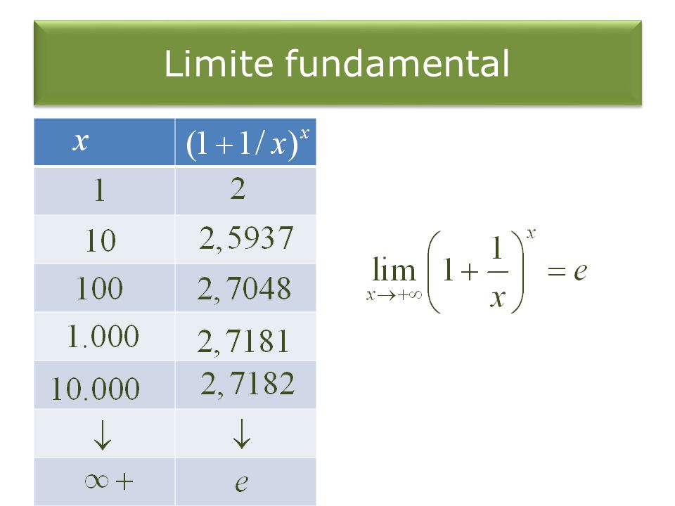 Limite fundamental