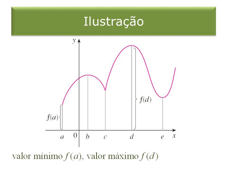 Observação Uma função pode não possuir valores extremos se for omitida uma das duas hipóteses (continuidade ou intervalo fechado) do Teorema do Valor Extremo.