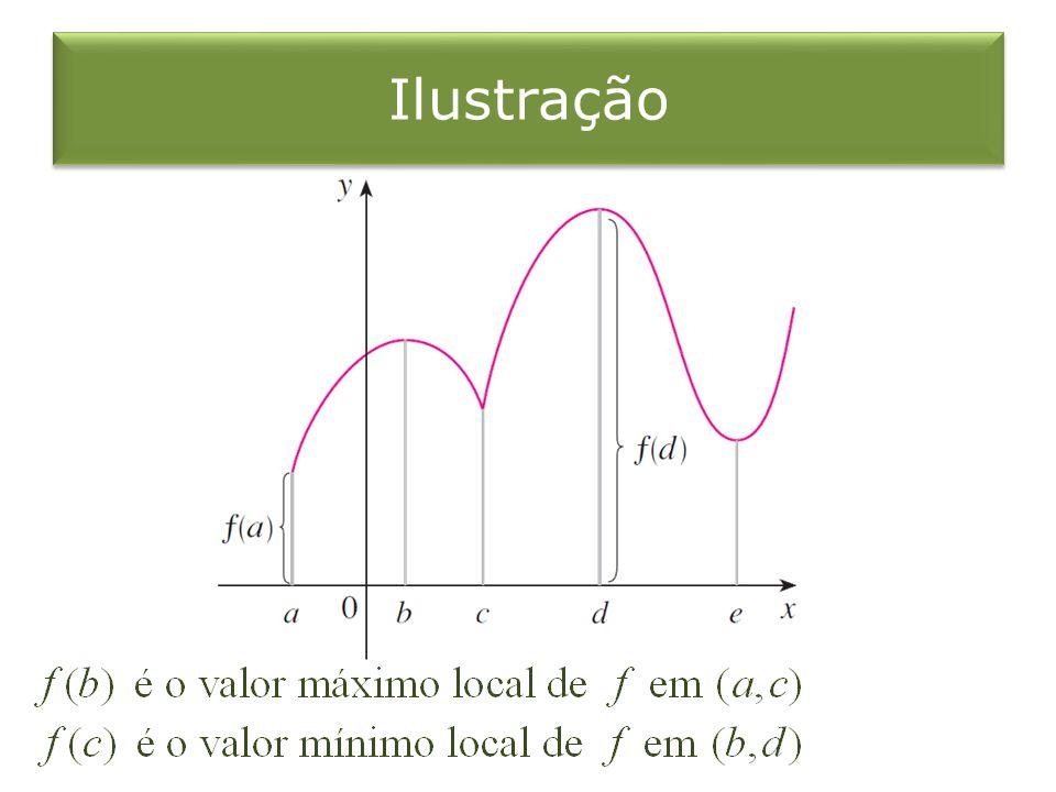 Método do Intervalo Fechado 1.Encontre os valores de nos números críticos de em 2.
