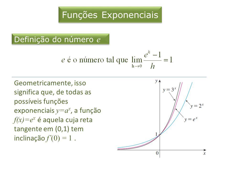 Funções Exponenciais Definição do número e Geometricamente, isso significa que, de todas as possíveis funções exponenciais y=a x, a função f(x)=e x é