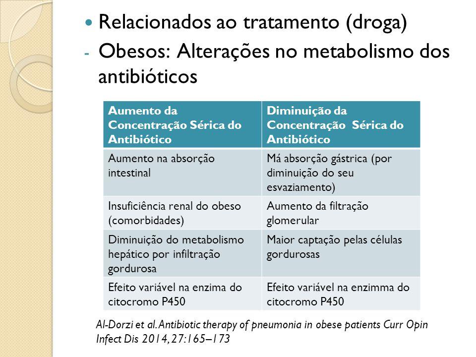 Relacionados ao tratamento (droga) - Obesos: Alterações no metabolismo dos antibióticos Al-Dorzi et al. Antibiotic therapy of pneumonia in obese patie