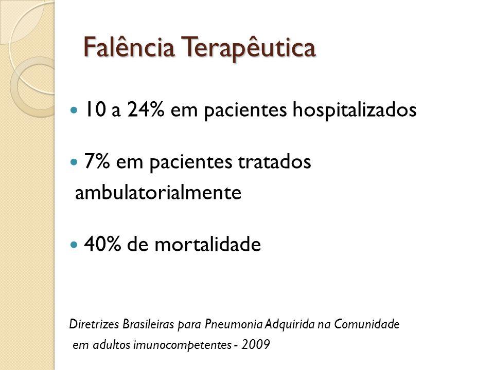 Falência Terapêutica 10 a 24% em pacientes hospitalizados 7% em pacientes tratados ambulatorialmente 40% de mortalidade Diretrizes Brasileiras para Pn