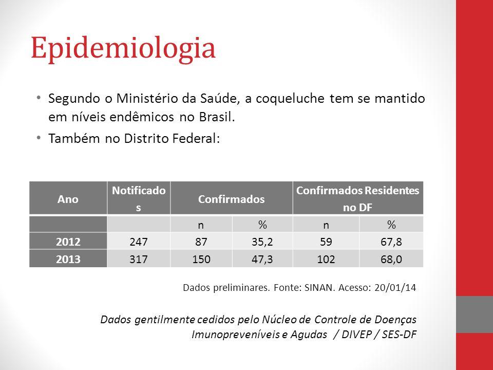Epidemiologia Segundo o Ministério da Saúde, a coqueluche tem se mantido em níveis endêmicos no Brasil.
