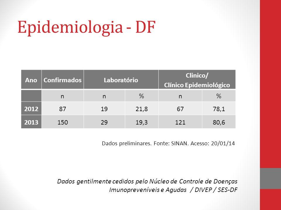 Epidemiologia - DF AnoConfirmadosLaboratório Clinico/ Clínico Epidemiológico nn%n% 2012871921,86778,1 20131502919,312180,6 Dados preliminares.