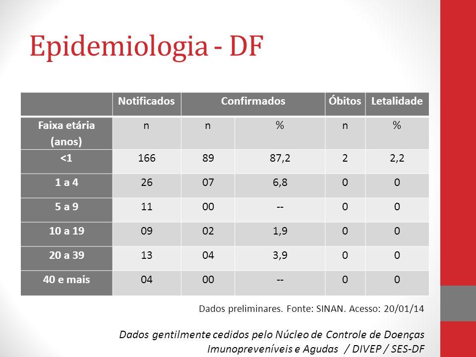 Epidemiologia - DF NotificadosConfirmadosÓbitosLetalidade Faixa etária (anos) nn%n% <11668987,222,2 1 a 426076,800 5 a 91100--00 10 a 1909021,900 20 a 3913043,900 40 e mais0400--00 Dados preliminares.