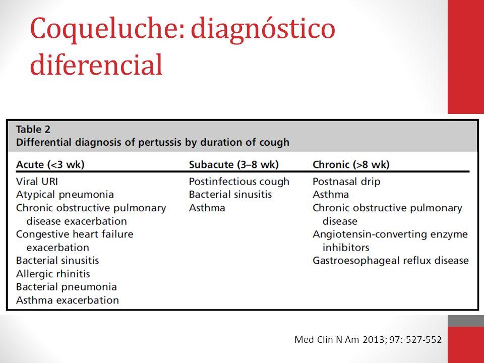 Diagnóstico Cultura de swab ou aspirado nasofaríngeo – PADRÃO OURO Meio: Regan-Lowe PCR em swab ou aspirado nasofaríngeo Sorologia Med Clin N Am 2013; 97: 527-552 Am Fam Physician 2013; 88(8): 507-514
