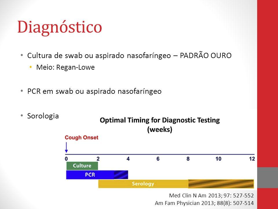 Tratamento Objetivos: Limitar a duração e gravidade da doença (início precoce) Reduzir a transmissibilidade Azitromicina 500mg 1x/dia x 5 dias Claritromicina 500mg 12/12h x 7 dias Eritromicina 500mg 6/6h x 14 dias Sulfametoxazol-trimetoprim 800/160 mg de 12/12h por 14 dias Tratamento sintomático da tosse Med Clin N Am 2013; 97: 527-552 Am Fam Physician 2013; 88(8): 507-514