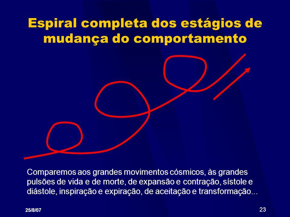 25/8/07 23 Espiral completa dos estágios de mudança do comportamento Comparemos aos grandes movimentos cósmicos, às grandes pulsões de vida e de morte