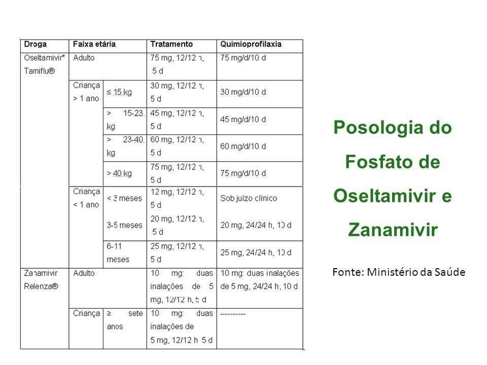 Posologia do Fosfato de Oseltamivir e Zanamivir Fonte: Ministério da Saúde