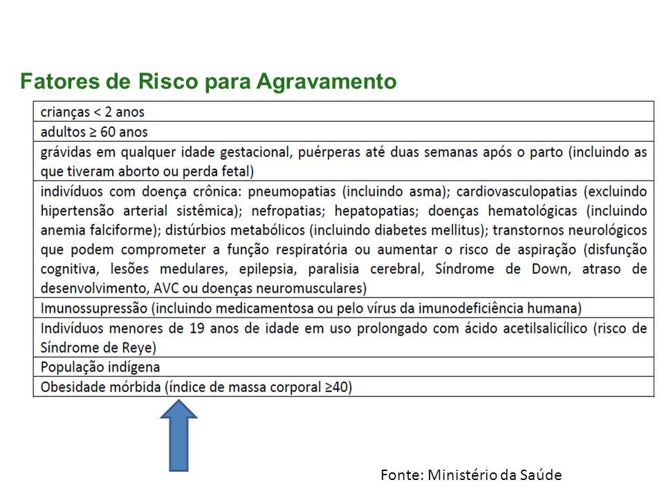Fatores de Risco para Agravamento Fonte: Ministério da Saúde