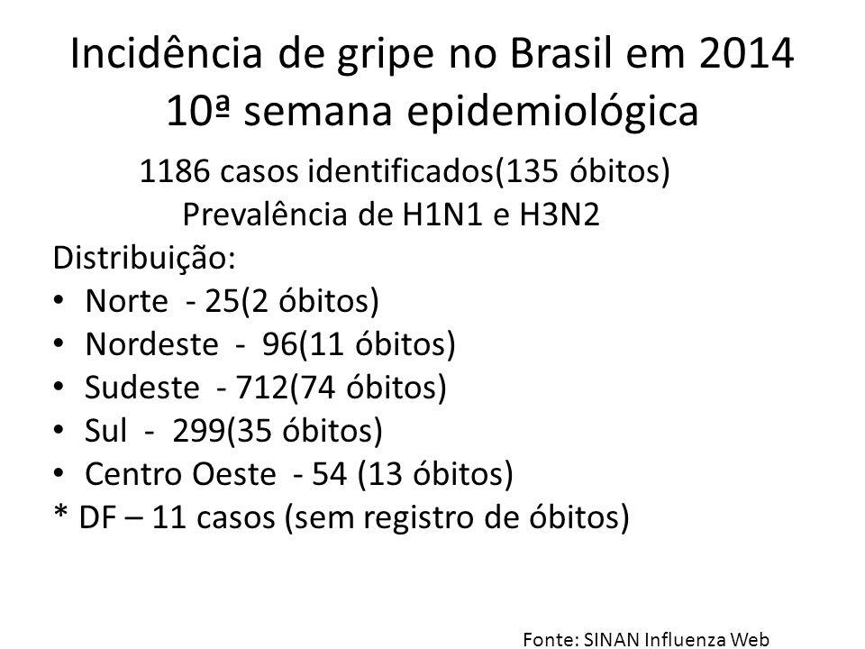 Incidência de gripe no Brasil em 2014 10ª semana epidemiológica 1186 casos identificados(135 óbitos) Prevalência de H1N1 e H3N2 Distribuição: Norte -