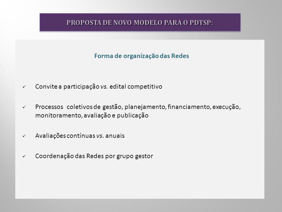 Forma de organização das Redes Convite a participação vs. edital competitivo Processos coletivos de gestão, planejamento, financiamento, execução, mon