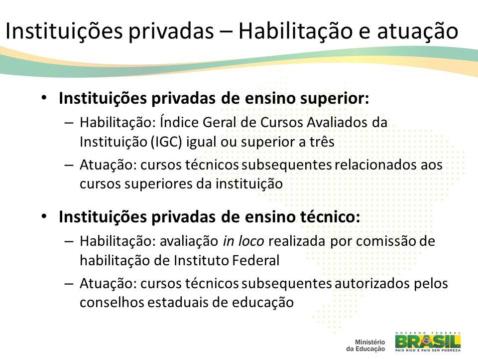 Instituições privadas – Habilitação e atuação Instituições privadas de ensino superior: – Habilitação: Índice Geral de Cursos Avaliados da Instituição