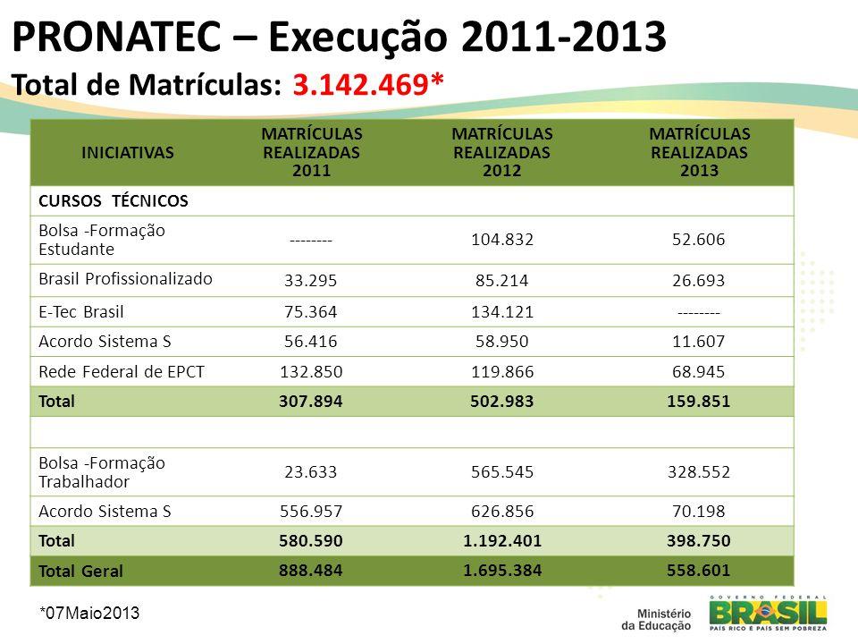 PRONATEC – Execução 2011-2013 Total de Matrículas: 3.142.469* INICIATIVAS MATRÍCULAS REALIZADAS 2011 MATRÍCULAS REALIZADAS 2012 MATRÍCULAS REALIZADAS