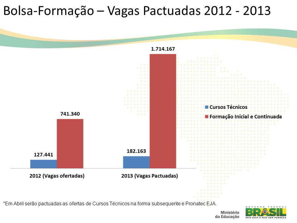 Bolsa-Formação – Vagas Pactuadas 2012 - 2013 8 *Em Abril serão pactuadas as ofertas de Cursos Técnicos na forma subsequente e Pronatec EJA.