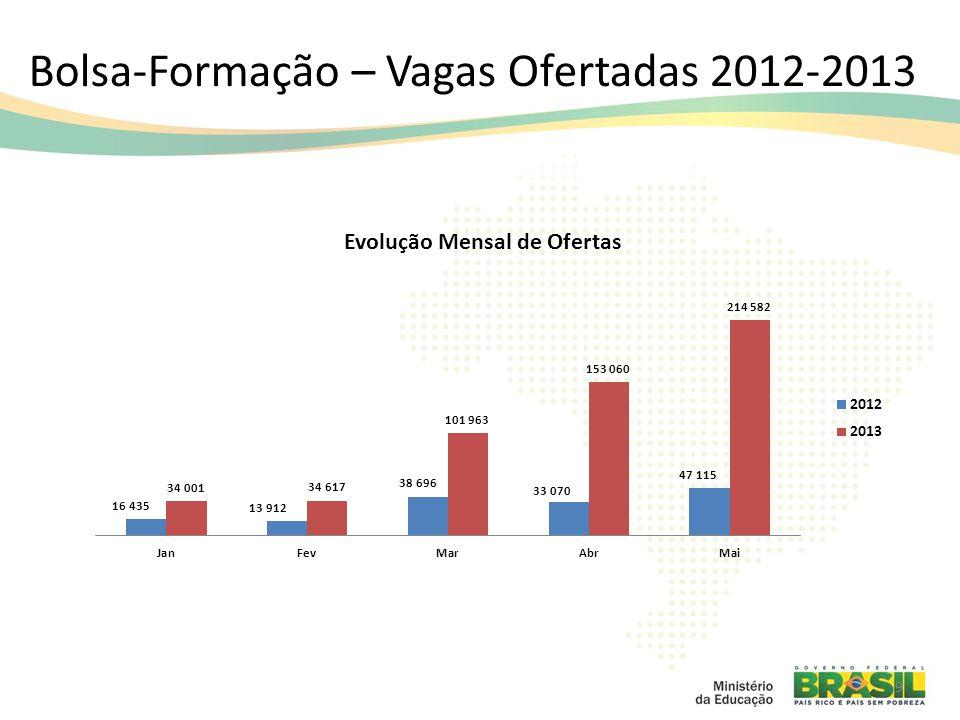 Bolsa-Formação – Vagas Ofertadas 2012-2013 9