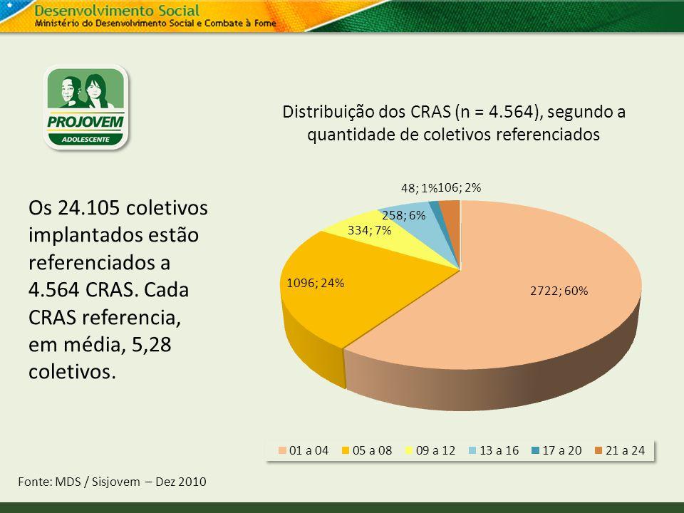 Distribuição dos CRAS (n = 4.564), segundo a quantidade de coletivos referenciados Fonte: MDS / Sisjovem – Dez 2010 Os 24.105 coletivos implantados es