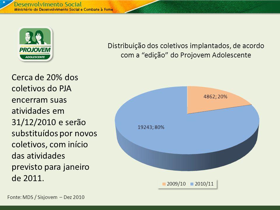 Distribuição dos coletivos implantados, de acordo com a edição do Projovem Adolescente Fonte: MDS / Sisjovem – Dez 2010 Cerca de 20% dos coletivos do