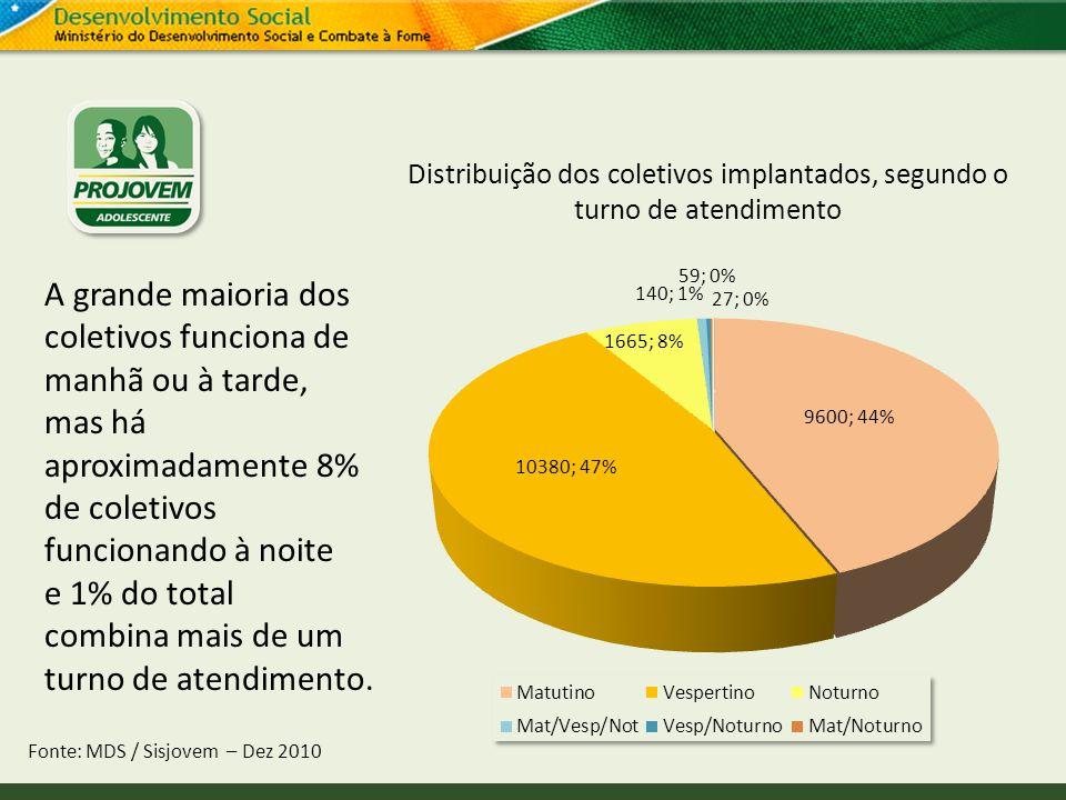 Distribuição dos coletivos implantados, segundo o turno de atendimento Fonte: MDS / Sisjovem – Dez 2010 A grande maioria dos coletivos funciona de man