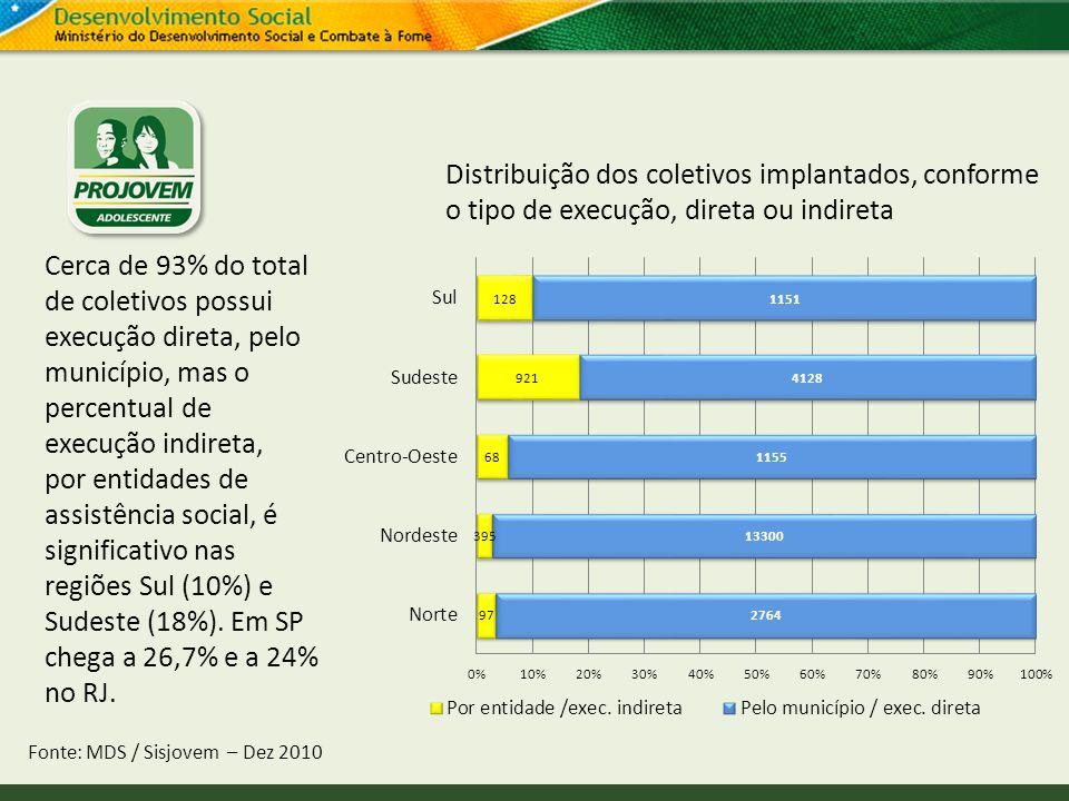 Distribuição dos coletivos implantados, conforme o tipo de execução, direta ou indireta Fonte: MDS / Sisjovem – Dez 2010 Cerca de 93% do total de cole