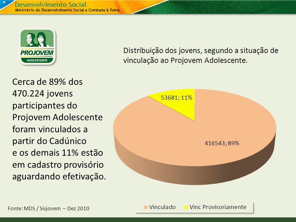 Distribuição dos jovens, segundo a situação de vinculação ao Projovem Adolescente. Fonte: MDS / Sisjovem – Dez 2010 Cerca de 89% dos 470.224 jovens pa