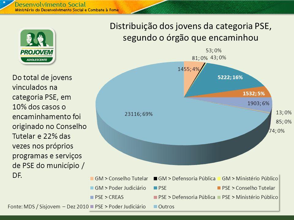 Distribuição dos jovens da categoria PSE, segundo o órgão que encaminhou Fonte: MDS / Sisjovem – Dez 2010 Do total de jovens vinculados na categoria P