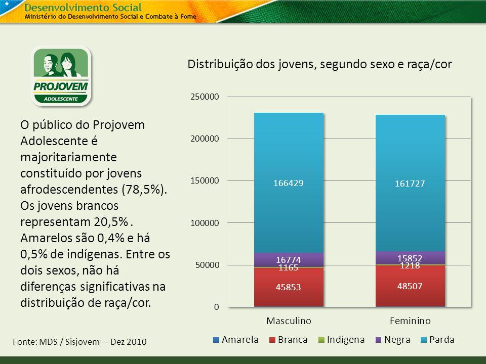 Distribuição dos jovens, segundo sexo e raça/cor Fonte: MDS / Sisjovem – Dez 2010 O público do Projovem Adolescente é majoritariamente constituído por