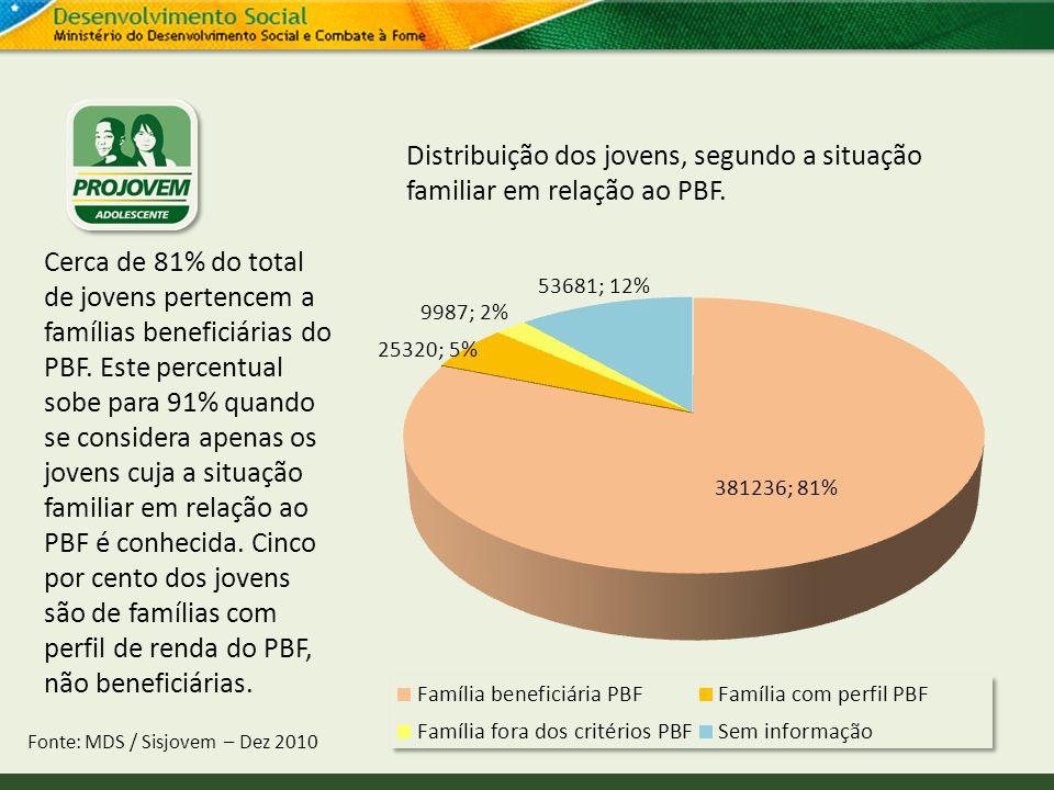 Distribuição dos jovens, segundo a situação familiar em relação ao PBF. Fonte: MDS / Sisjovem – Dez 2010 Cerca de 81% do total de jovens pertencem a f