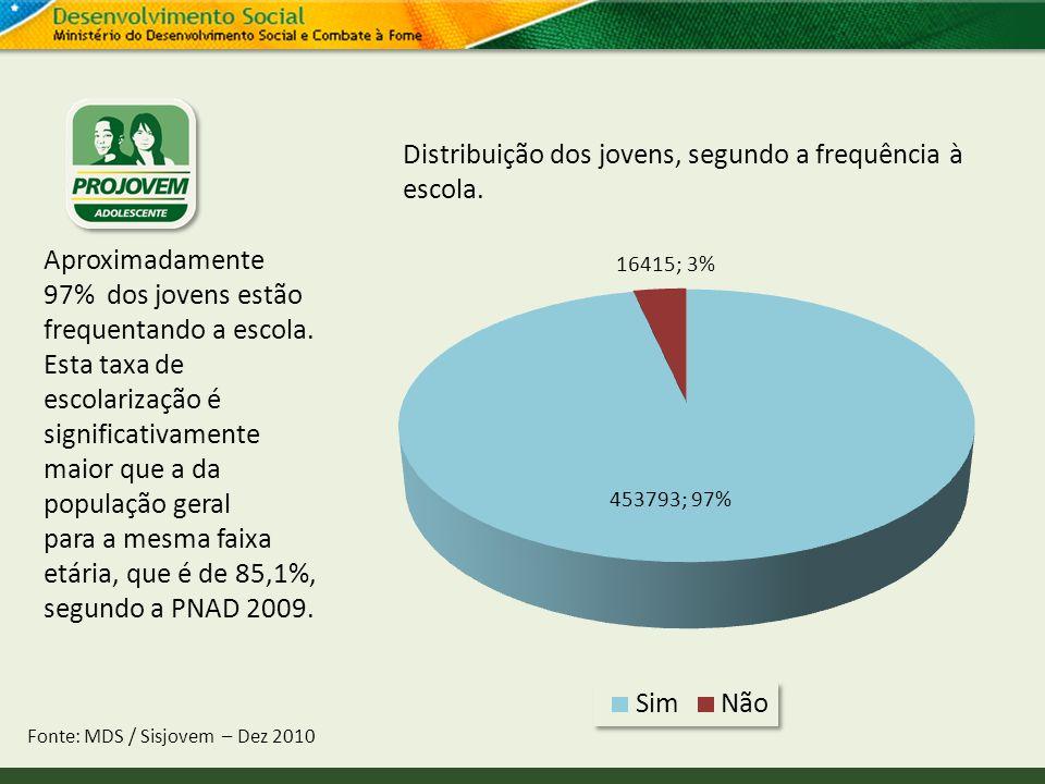 Distribuição dos jovens, segundo a frequência à escola. Fonte: MDS / Sisjovem – Dez 2010 Aproximadamente 97% dos jovens estão frequentando a escola. E