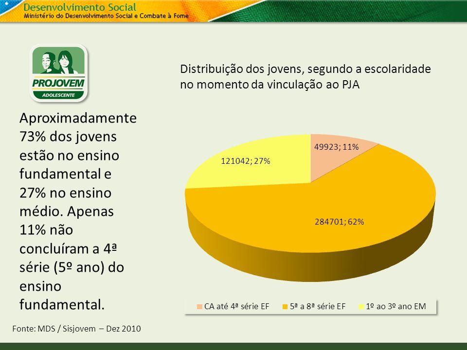 Distribuição dos jovens, segundo a escolaridade no momento da vinculação ao PJA Fonte: MDS / Sisjovem – Dez 2010 Aproximadamente 73% dos jovens estão