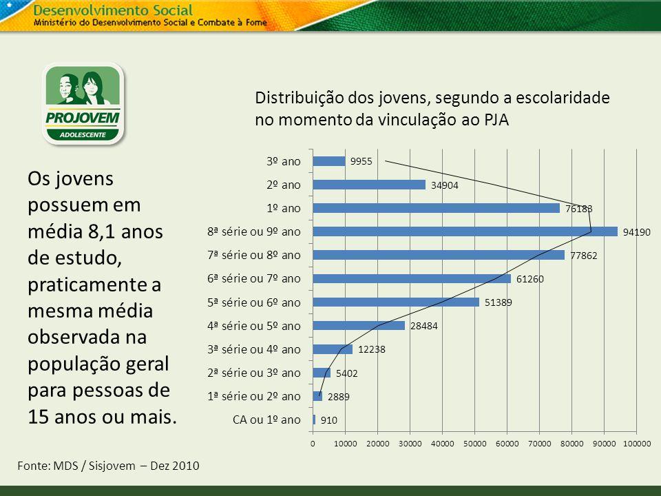 Distribuição dos jovens, segundo a escolaridade no momento da vinculação ao PJA Fonte: MDS / Sisjovem – Dez 2010 Os jovens possuem em média 8,1 anos d