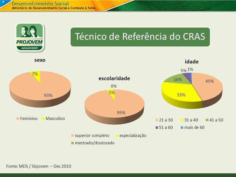 Técnico de Referência do CRAS Fonte: MDS / Sisjovem – Dez 2010