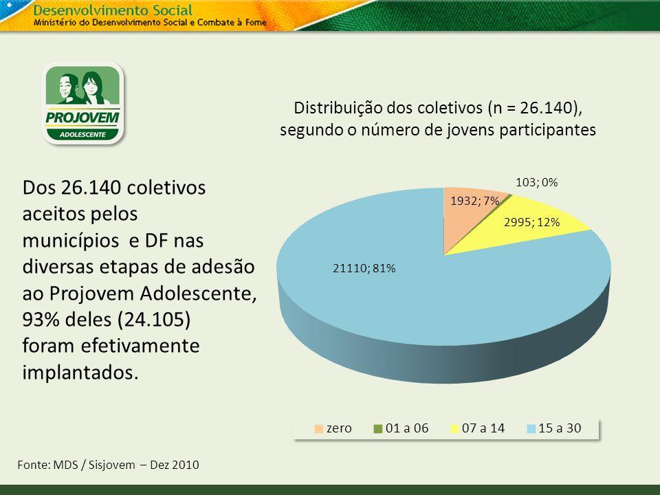 Distribuição dos coletivos (n = 26.140), segundo o número de jovens participantes Fonte: MDS / Sisjovem – Dez 2010 Dos 26.140 coletivos aceitos pelos