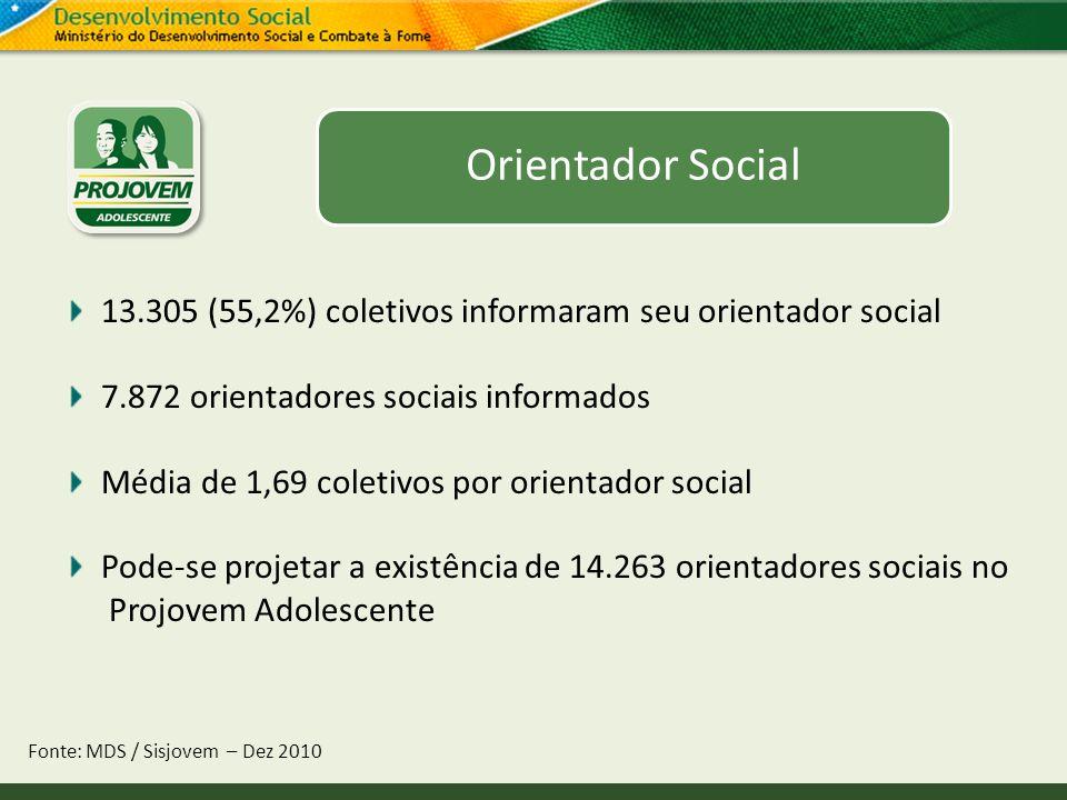 Orientador Social Fonte: MDS / Sisjovem – Dez 2010 13.305 (55,2%) coletivos informaram seu orientador social 7.872 orientadores sociais informados Méd
