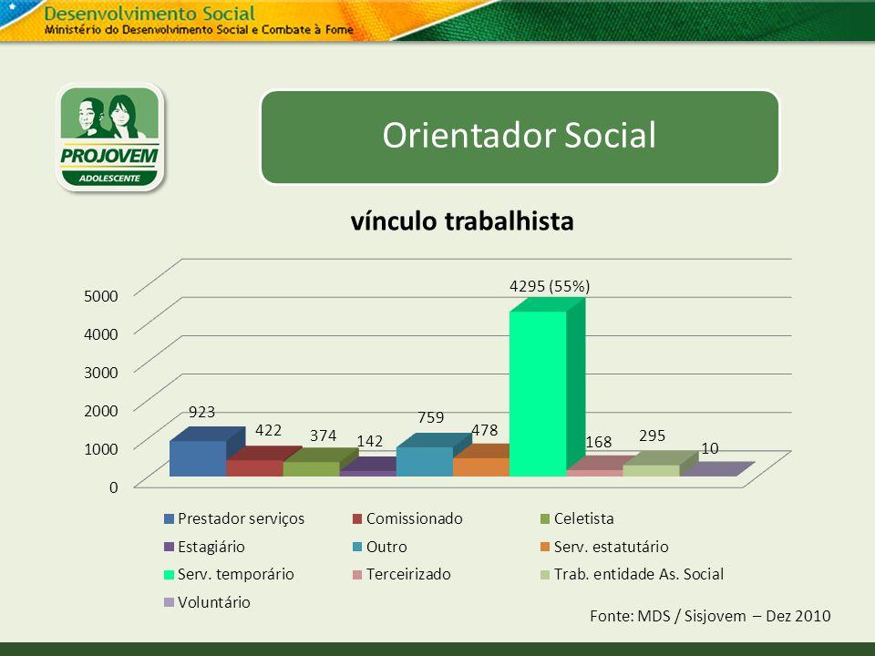 Orientador Social Fonte: MDS / Sisjovem – Dez 2010 vínculo trabalhista
