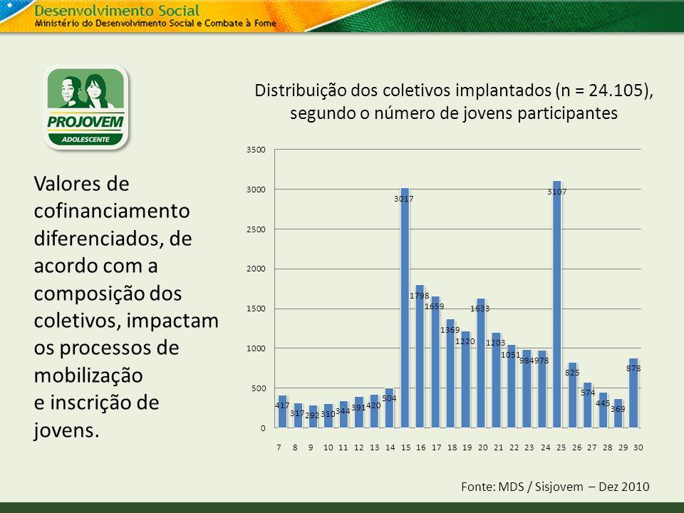 789101112131415161718192021222324252627282930 Distribuição dos coletivos implantados (n = 24.105), segundo o número de jovens participantes Fonte: MDS