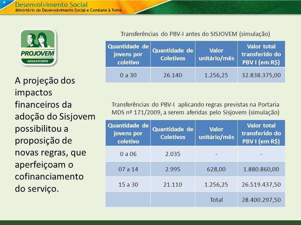 Transferências do PBV-I antes do SISJOVEM (simulação) Quantidade de jovens por coletivo Quantidade de Coletivos Valor unitário/mês Valor total transfe