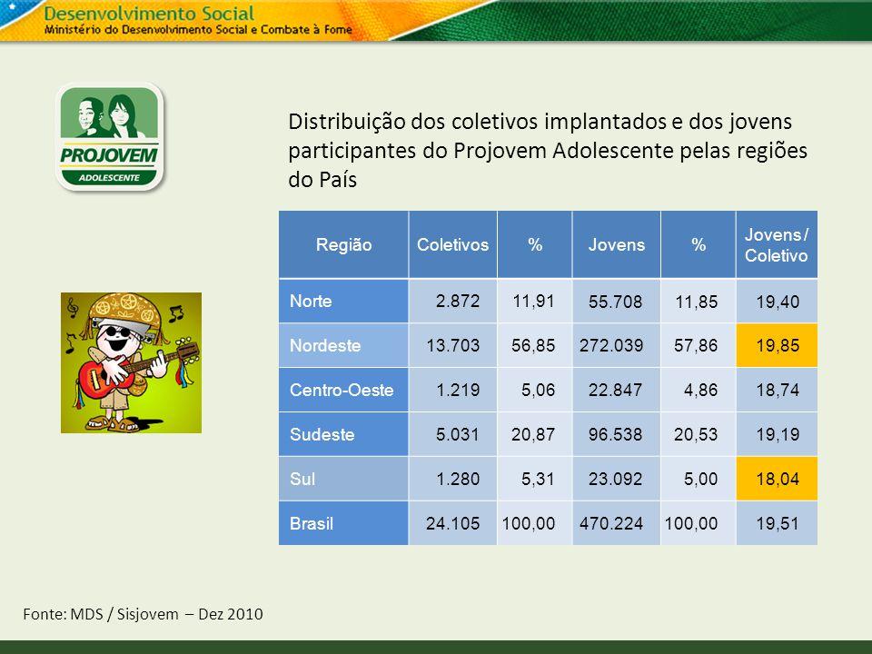 Distribuição dos coletivos implantados e dos jovens participantes do Projovem Adolescente pelas regiões do País Fonte: MDS / Sisjovem – Dez 2010 Regiã